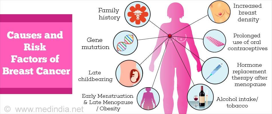 breast cancer benign or malignant flatulenta poluare