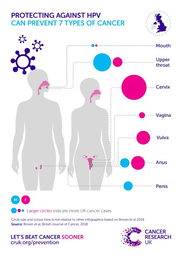 hpv cancer uk