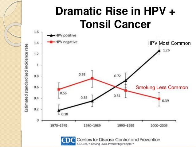 hpv colorectal cancer hpv vaccine penile cancer