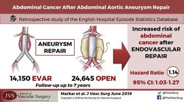 cancer abdominal aorta