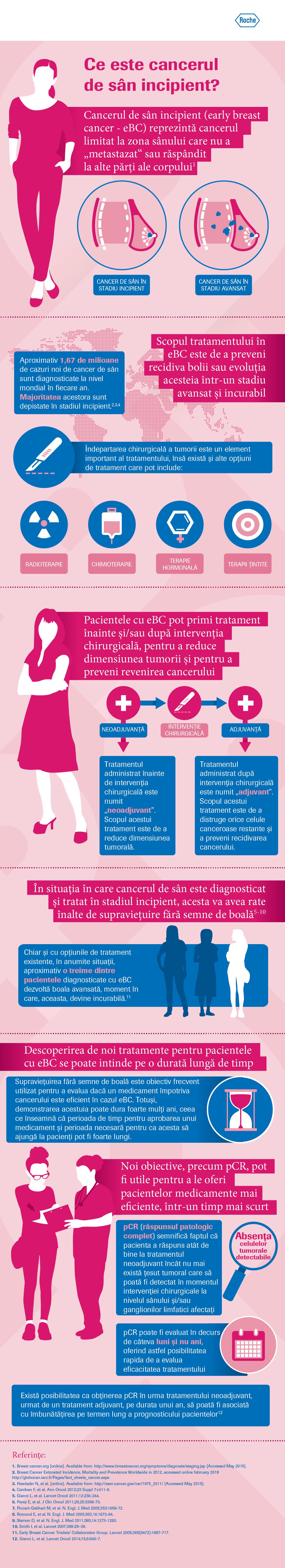Cancerul la san – ce investigatii sunt necesare pentru stadializarea bolii