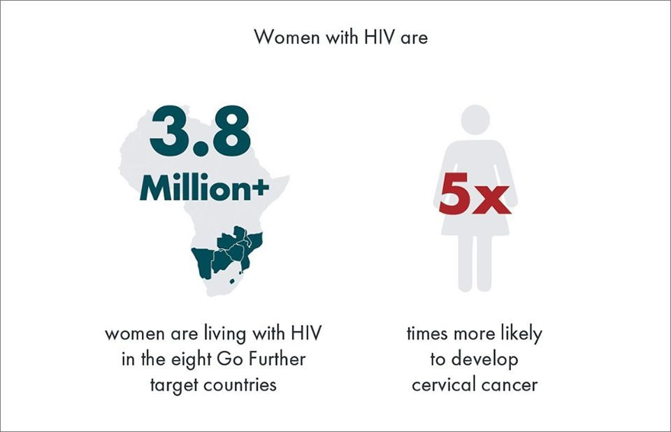 cervical cancer and hiv