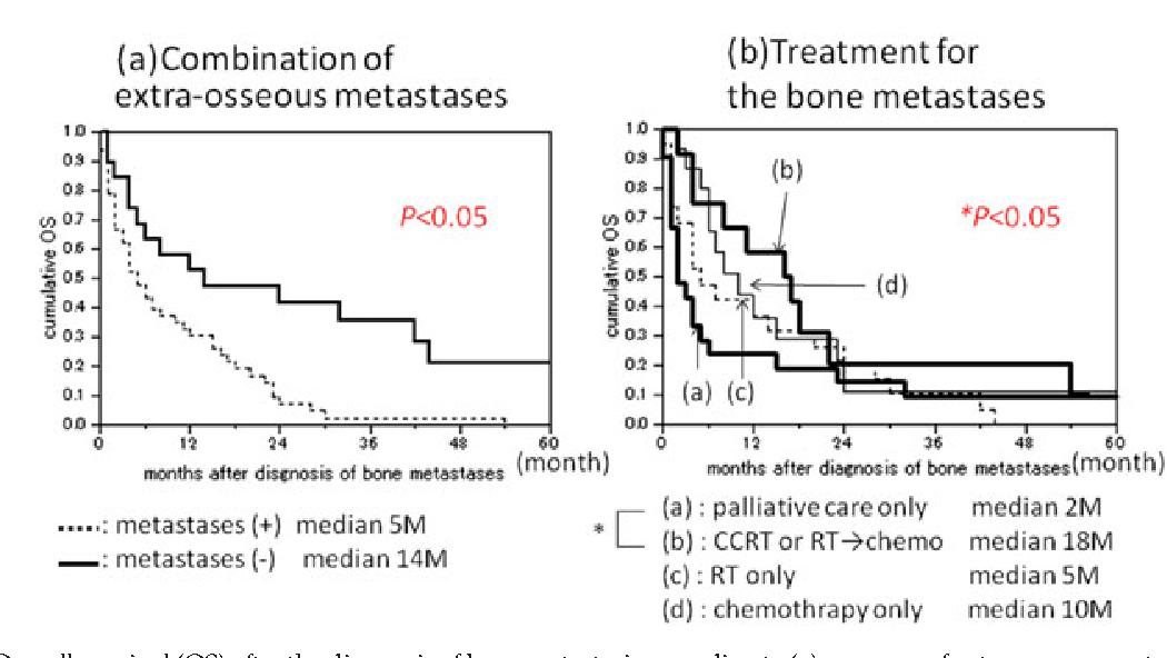 cervical cancer bone metastasis)