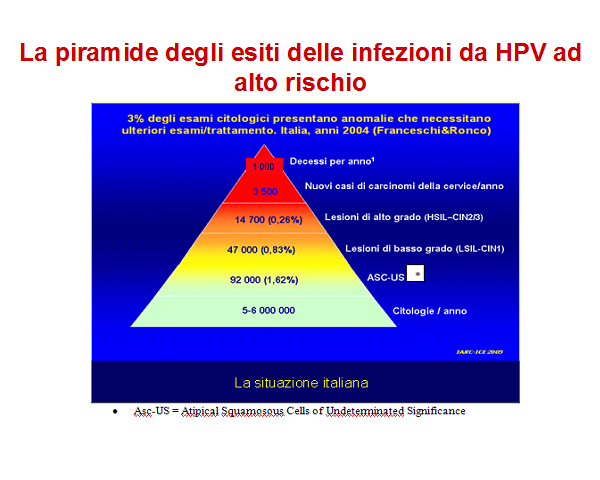 ceppi di papilloma virus ad alto rischio