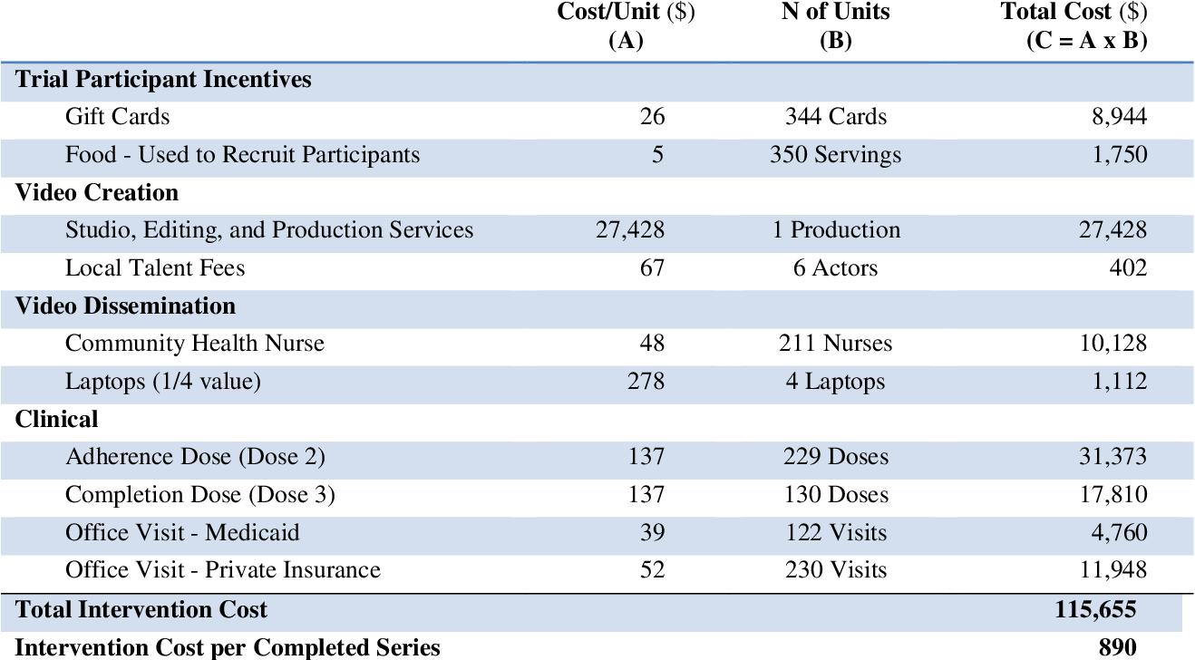 hpv vaccine cost