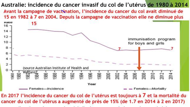 risques du vaccin papillomavirus)