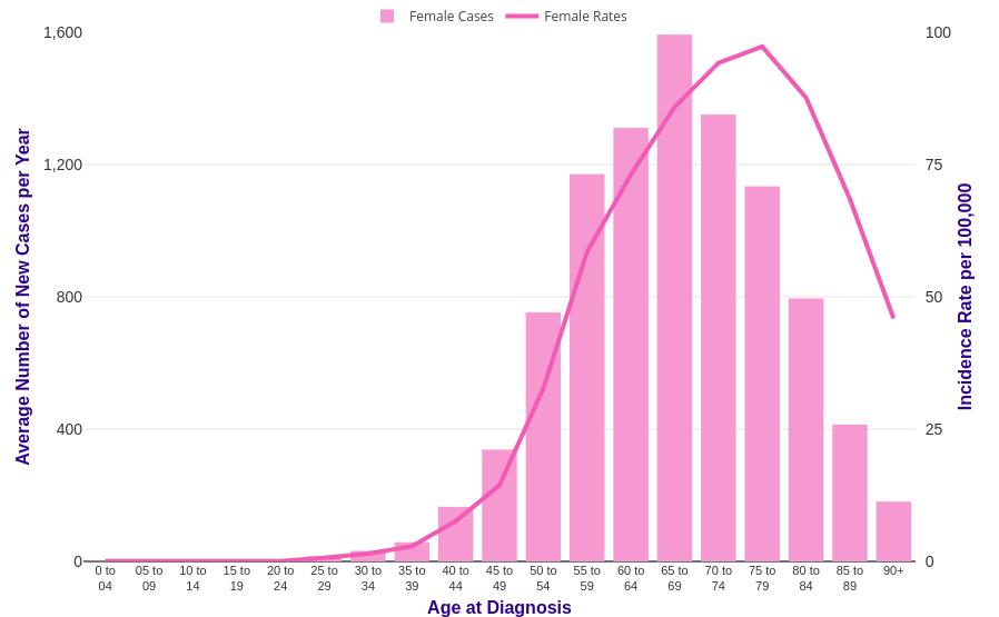 endometrial cancer incidence)