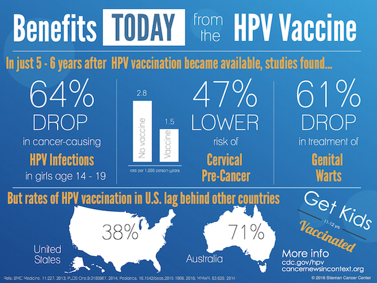 hpv vaccine after cancer