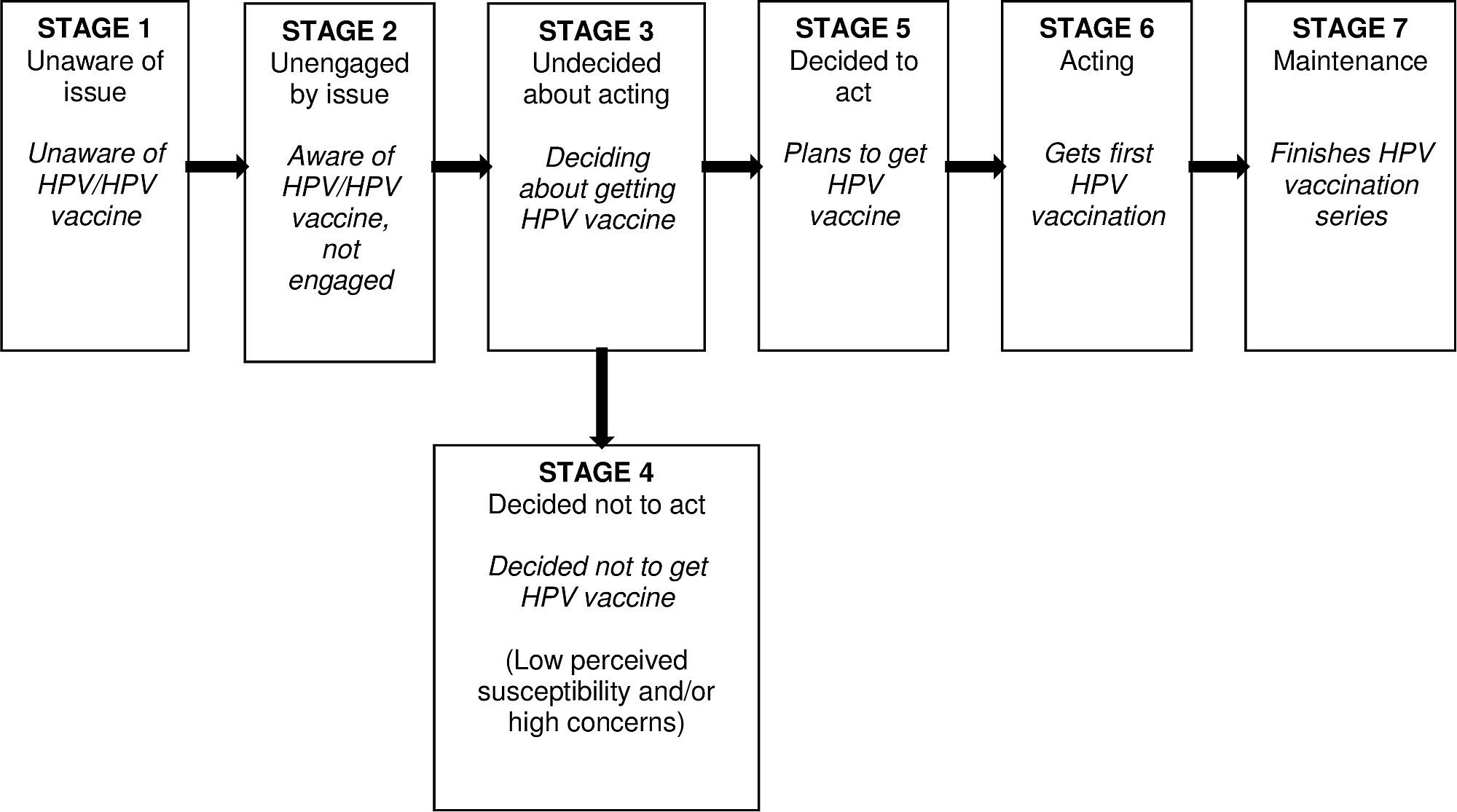 female human papillomavirus (hpv) vaccination global uptake and the impact of attitudes)