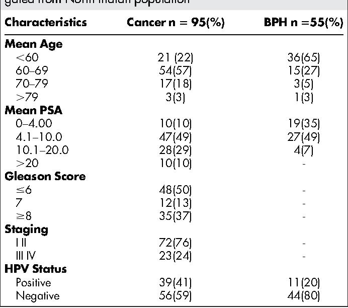 human papillomavirus and prostate cancer)