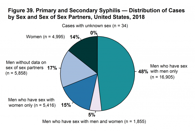 hpv (human papillomavirus) accounts for the majority of prevalent stds in the us