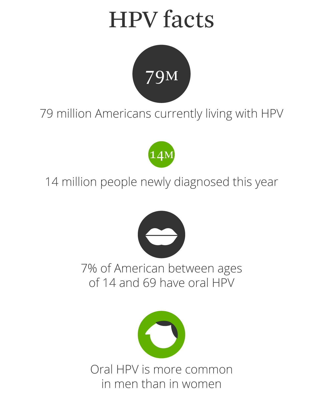 hpv warts diagnosis)