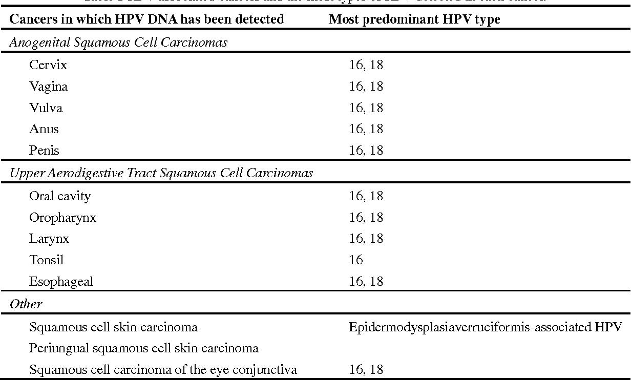 human papilloma virus in esophagus hpv treatment vinegar