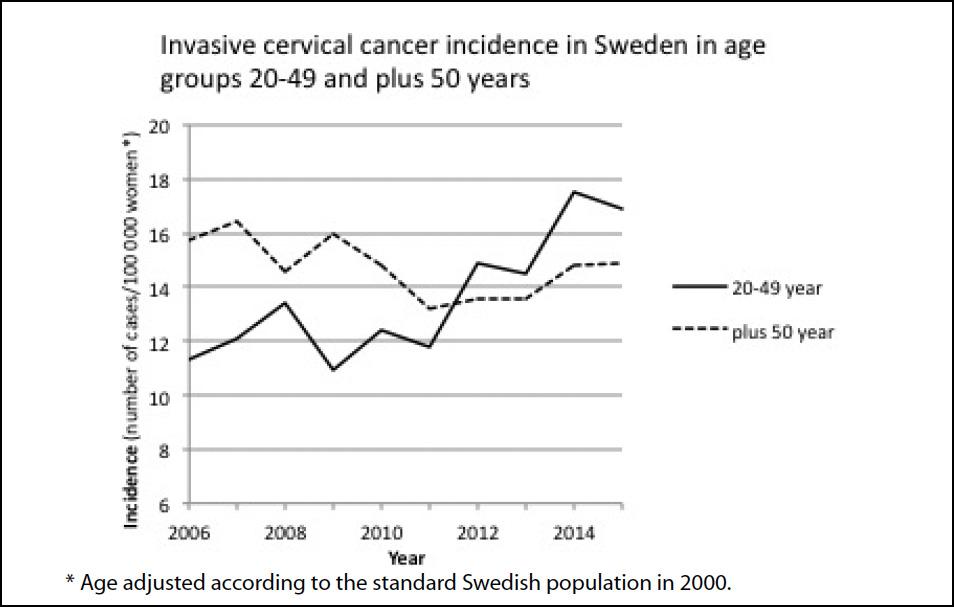human papillomavirus in swedish)