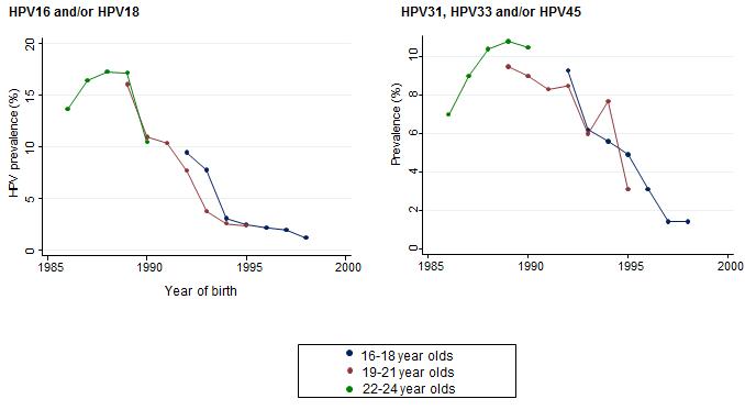 human papillomavirus surveillance uk