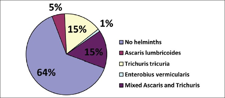 intestinal helminth infection prevalence)