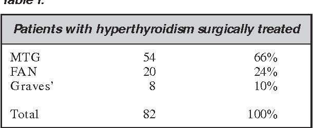 papillary thyroid cancer hyperthyroidism)