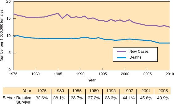 peritoneal cancer incidence