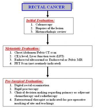 rectal cancer lab tests