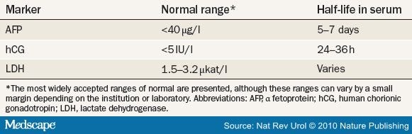 testicular cancer with normal tumor markers)