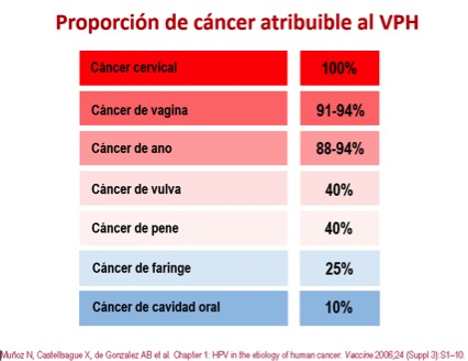 virus papiloma humano analisis sangre cancer professional societies